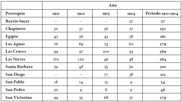 Tinas De Baño Dimensiones:fuentes para las estadísticas de 1911 registro municipal 33 1035 8