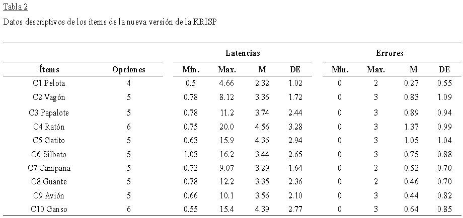 Barratt impulsivity scale dissertation
