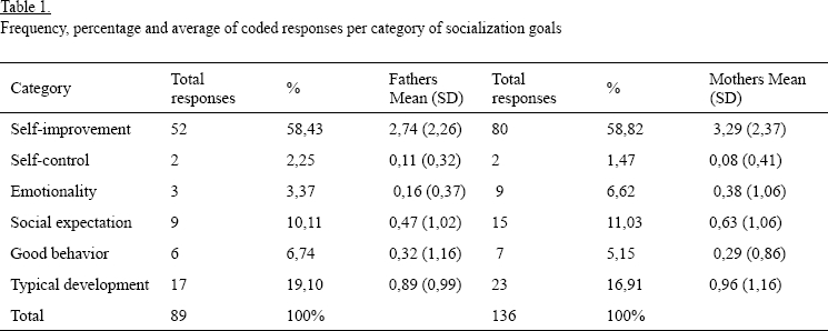 Socialization Goals And Action Strategies Of Parents Of Children