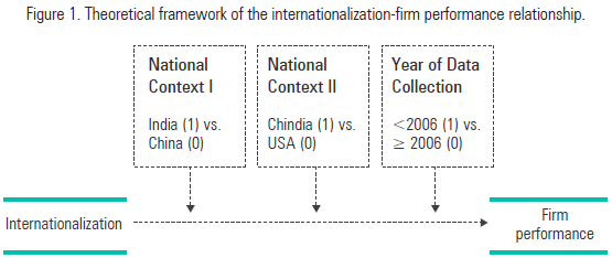 Theoretical framework of the internationalization-firm performance relationship