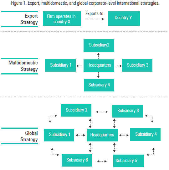 an analysis of international relations of strategic geometry A methodology to position nations' efforts in a technology domain with a patent network analysis: case of the electric vehicle domain  strategic niche management.