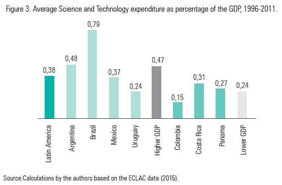 Figure 3. Average Science and Technology expenditure as percentage of the GDP, 1996-2011.