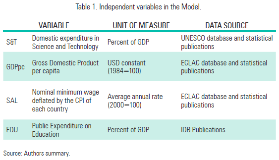 Table 1. Independent variables in the Model.