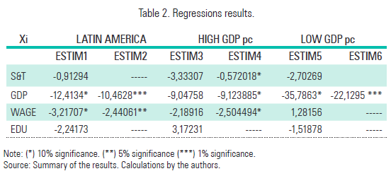 Table 2. Regressions results.