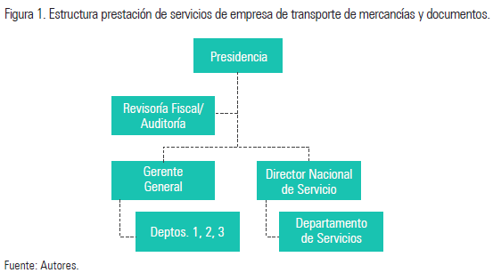 Analysis Of Service Management Structures In Companies From