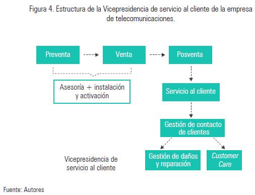 Estructura de un portafolio de servicios