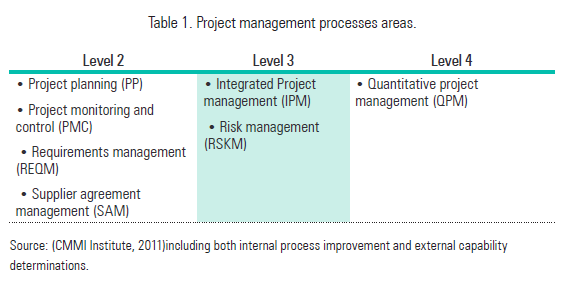 Table 1. Project management processes areas.