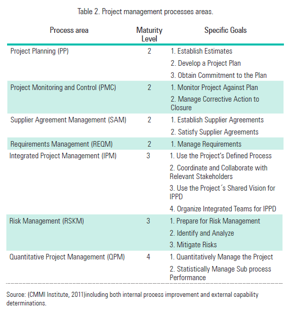 Table 2. Project management processes areas.