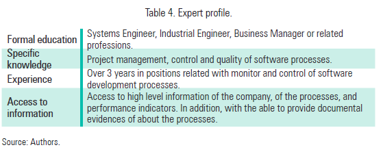 Table 4. Expert profile.
