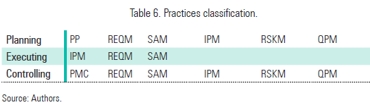 Table 6. Practices classification.