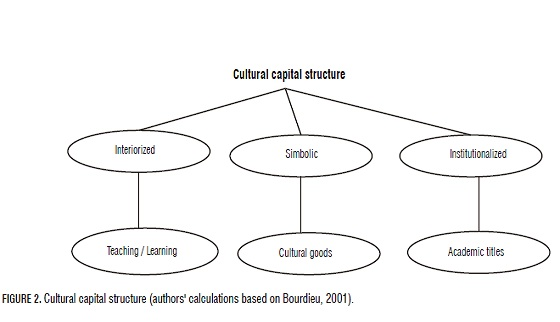 Potentiality Of Symbolic Capital In The Rural Space As Generator Of