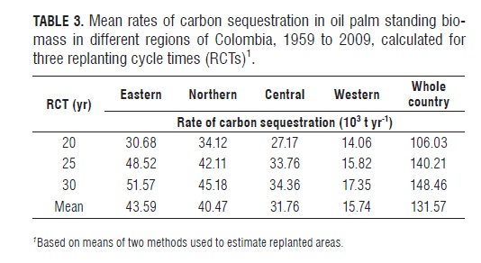 The greenhouse gas balance of the oil palm industry in