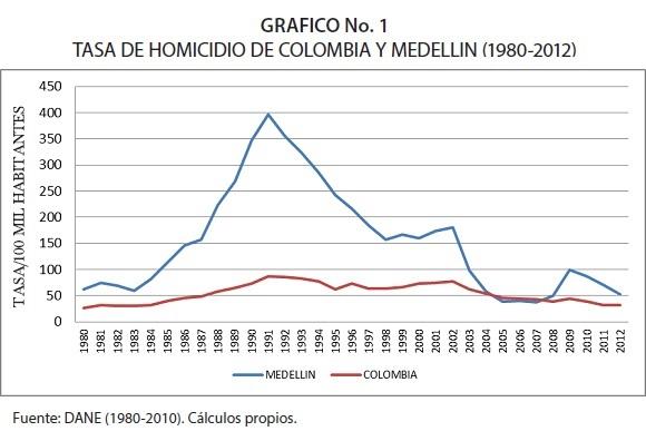 NEAR DEATH: LIFE AND DOMINANCE IN RIO DE JANEIRO AND MEDELLIN