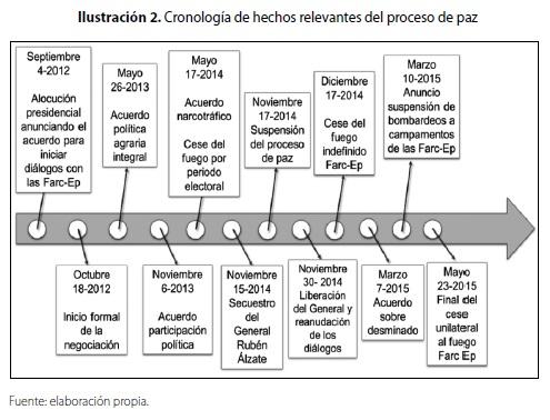 Linea de tiempo de la historia de la tabla periodica de los evolucion de la tabla periodica de los elementos quimicos pdf image linea de tiempo de la urtaz Choice Image