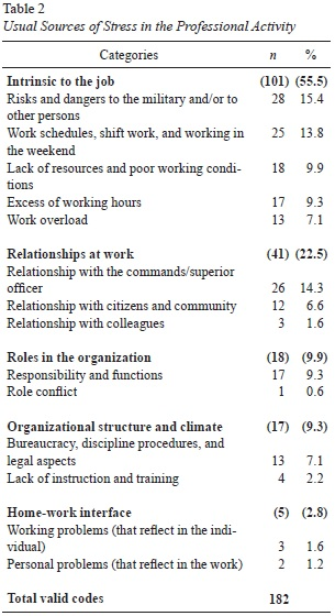 work family conflict and stress This study examines how the need for family friendly practices contribute in increasing the effects of work–family conflict (wfc) and family–work conflict (fwc) on job stress, burnout, and intention to leave in the hotel industry in quebce (258 staff.