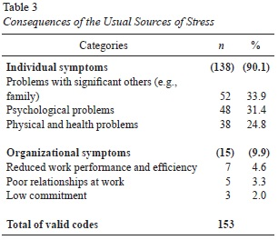 Occupational Stress and Coping among Portuguese Military