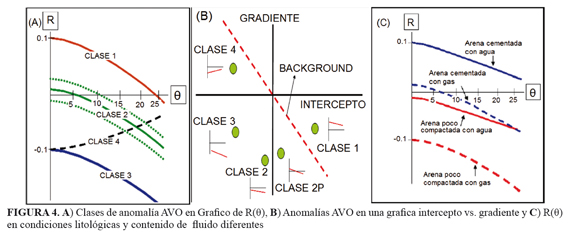 avo analysis and impedance inversion Appropriate use of avo analysis is a valuable tool for both development and exploration purposes  (increase in impedance is trough)  avo analysis, inversion .