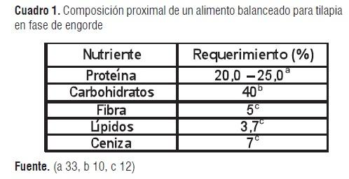 Obtaining an extruded nourishment for red tilapia for Tabla de alimentacion para tilapia roja