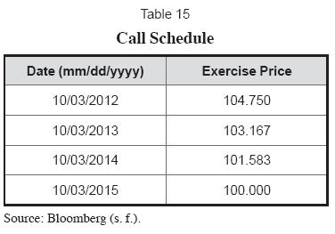 Since The Call Is Priced Backwards We Begin With First Option That Has An Exercise Price Of 10475 On October 3 2012 As Can Appreciate From