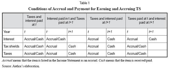 risky tax shields and risky debt an exploratory study