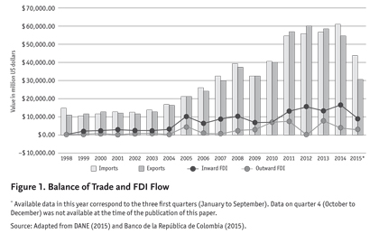 Figure 1 displays the evolution of international trade in Colombia from  1998 to 2015, comparing both balance of trade and inward and outward FDI.