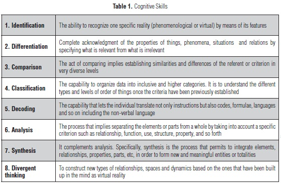 how to develop cognitive skills education essay Free essay: the importance of early childhood cognitive development america  has many programs for graduating students that are involved with education.