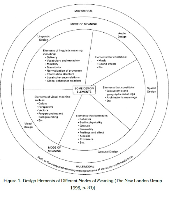 Meaning Making And Communication In The Multimodal Age Ideas For Language Teachers Many western cultures have developed a monochronic view of time, meaning that they focus on sequential completion of tasks and. scielo colombia