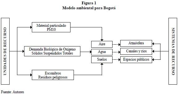 Environmental model for a capital city for Modelo demanda clausula suelo