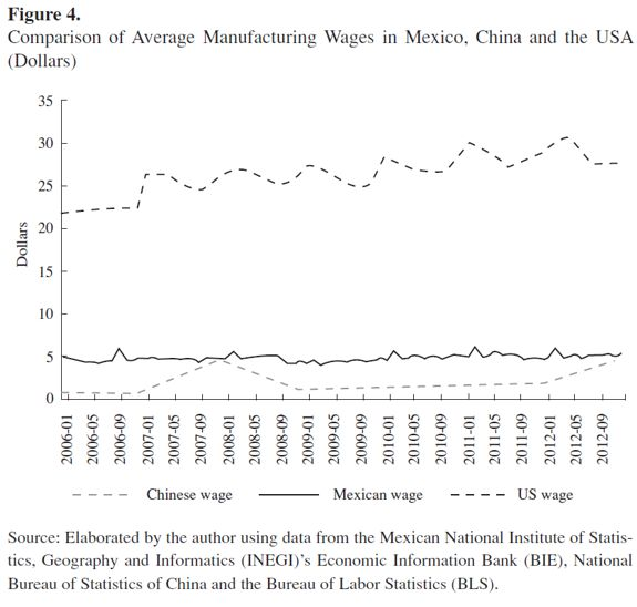 US manufacturing imports from China and employment in the