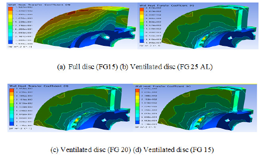 CFD modeling and computation of convective heat coefficient