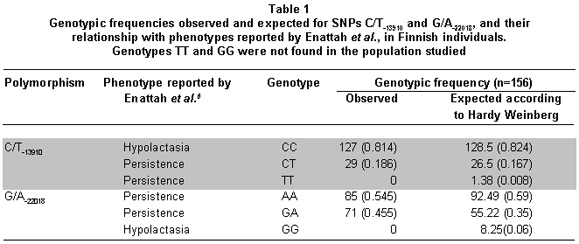 Genotype frequencies of CT 13910 and GA 22018