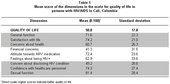 Quality of life in persons living with HIV-AIDS in three