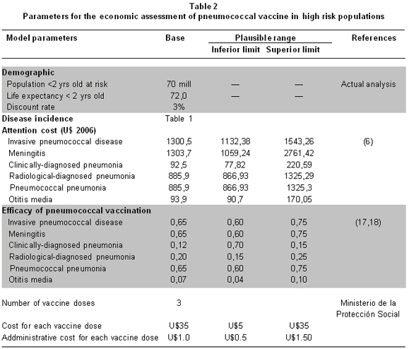 Cost Effectiveness Of Heptavalent Pneumococcal Conjugate