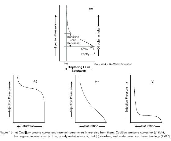 Characterization And Prediction Of Reservoir Architecture