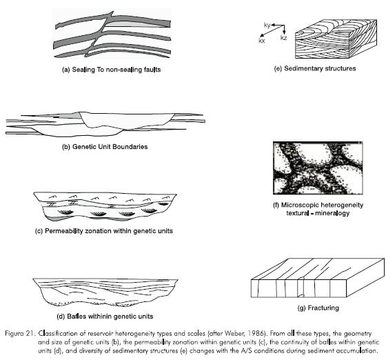 Reservoir characterization thesis