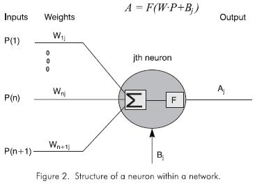 USE OF NEURAL NETWORKS IN PROCESS ENGINEERING Thermodynamics