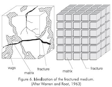 recent advances in naturally fractured reservoir modeling