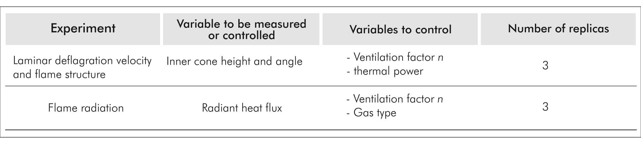 COMPARISON OF COMBUSTION PROPERTIES OF SIMULATED BIOGAS AND METHANE