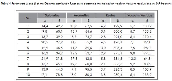 N Molecular Weight The ration of molecular weight