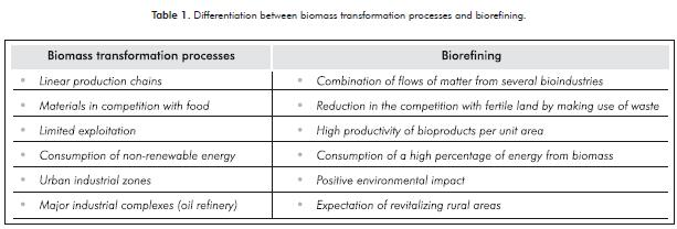 MICROALGAE BASED BIOREFINERY: ISSUES TO CONSIDER