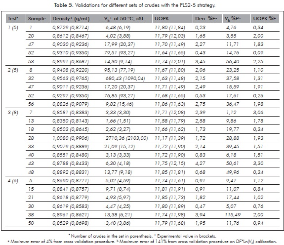 PREDICTION OF DENSITY AND VISCOSITY OF COLOMBIAN CRUDE OILS