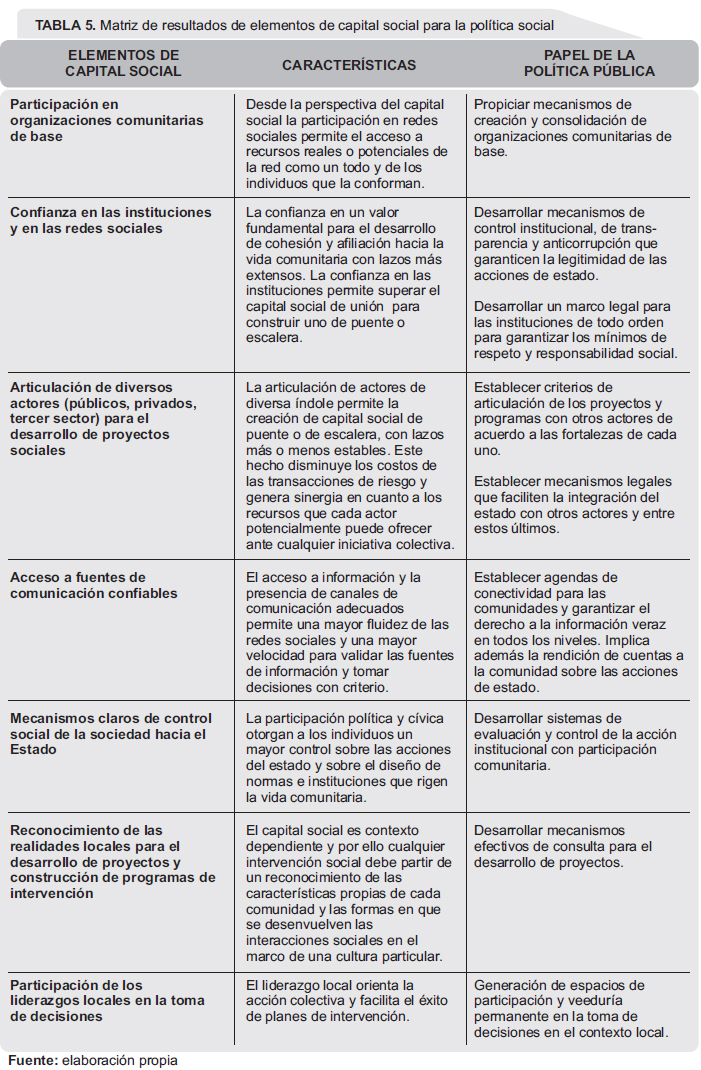 Social Capital and Social Inclusion: Some Elements for Social Policy ...