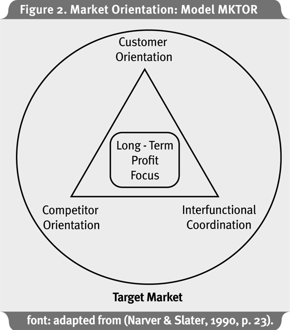 market orientation The purpose of this paper is to analyze the concept of market orientation as an  outer source of innovation for organizations in the context of.