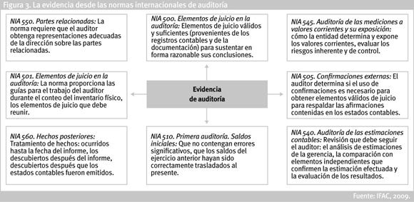 Methodology And Development Of The Forensic Audit On Detecting Accounting Fraud In Colombia