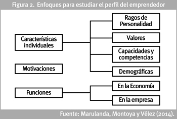 contributions of mcclelland to entrepreneurship Thus, according to mcclelland (1961, pp 233‐7), the supply of entrepreneurship depends on individuals′ psychic needs for achievement rather than on the desire for money (but monetary rewards may still constitute a symbol of achievement for entrepreneurs.