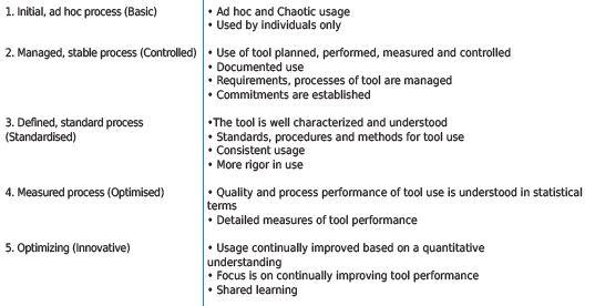 Development of a general crowdsourcing maturity model