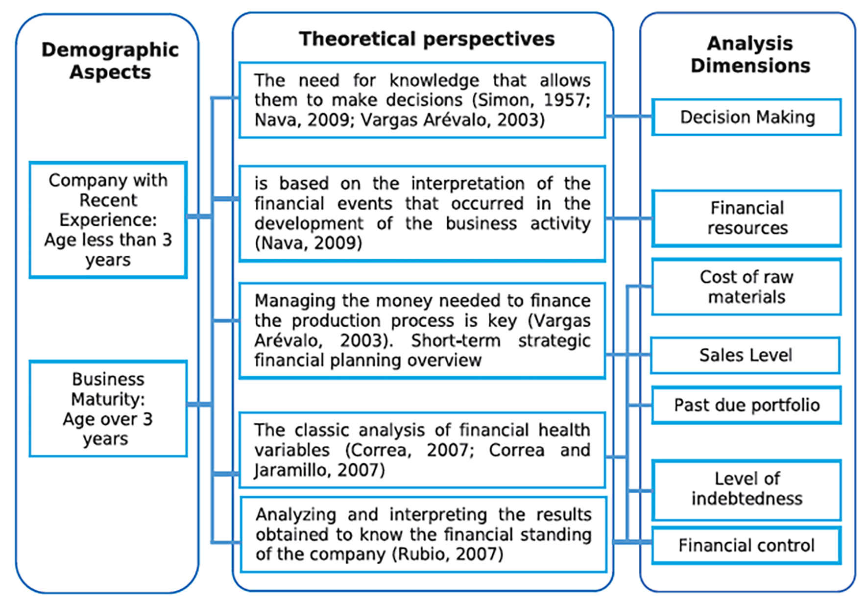 Bounded Financial Rationality By Owners Or Administrators Of