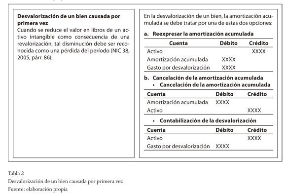 Amortizacion de intangibles contabilizacion