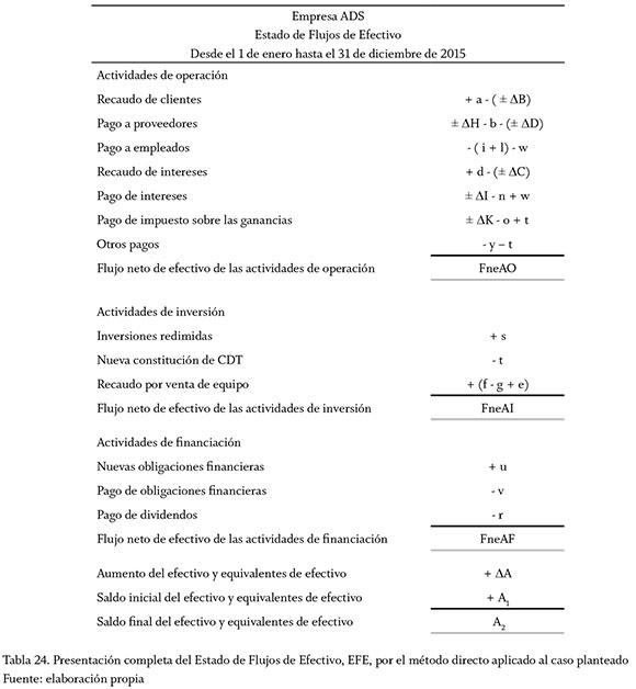 Cash Flow Statements Applying Algebraic and NIC 7 Reasonings