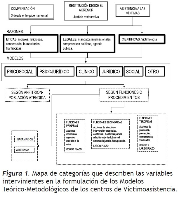 Models of victim assistance a conceptual review and for Cuales son las caracteristicas de la oficina